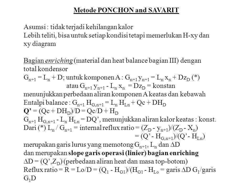 Metode PONCHON and SAVARIT Asumsi : tidak terjadi kehilangan kalor Lebih teliti, bisa untuk setiap kondisi tetapi memerlukan H-xy dan xy diagram Bagia