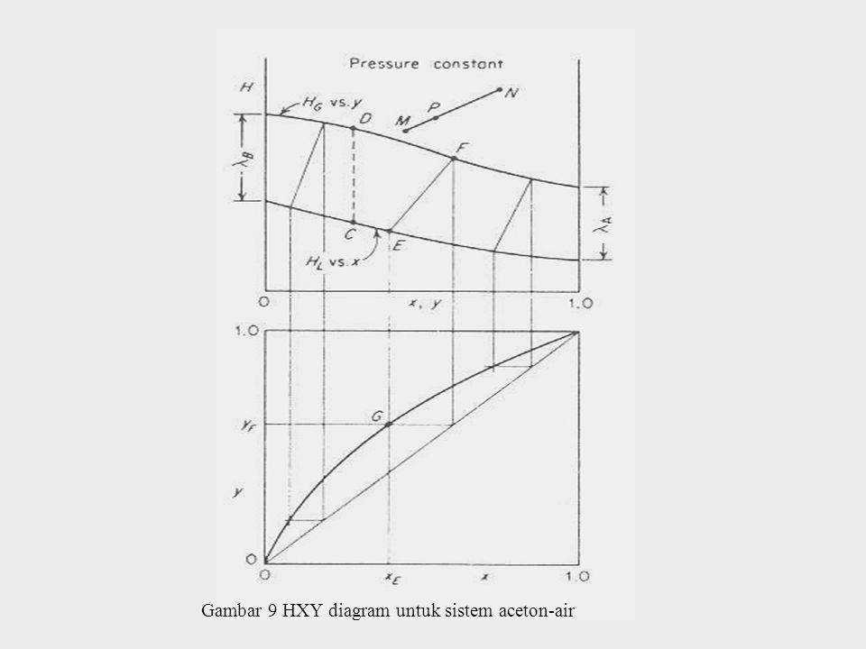 Gambar 10 Reboiler parsial dan metode penggambaran stage pada diagram HXY
