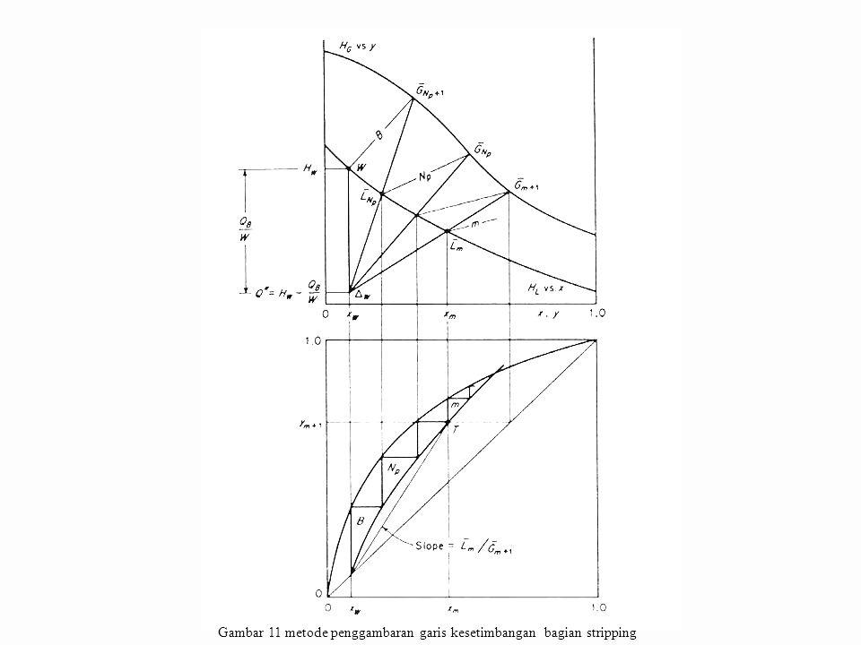 Kolom fraksionasi secara komplit Material dan heat balance untuk bagian II F = D + W, untuk komponen A  Fz F = Dz D + Wx W (*) Dari Q B = DH D + WH W + Q C + Q L - FH F dan Q', Q''  didapat FH F = DQ' + WQ'' (**) Eliminasi F dari (*, **) : D/W = (Z F - X W )/(Z D - Z F ) = (H F - Q'')/(Q' -H F ) merupakan garis lurus yang melewati  D, F dan  W dan F =  D +  W, Titik feed (F) harus selalu pada garis ini.