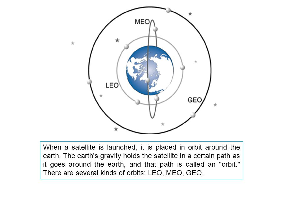 When a satellite is launched, it is placed in orbit around the earth. The earth's gravity holds the satellite in a certain path as it goes around the
