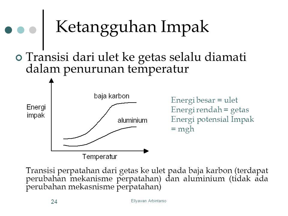 Ellyawan Arbintarso 24 Ketangguhan Impak Transisi dari ulet ke getas selalu diamati dalam penurunan temperatur Transisi perpatahan dari getas ke ulet