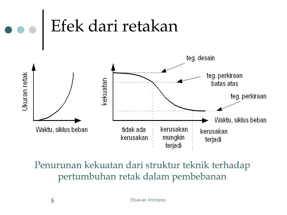 Ellyawan Arbintarso 5 Efek dari retakan Penurunan kekuatan dari struktur teknik terhadap pertumbuhan retak dalam pembebanan