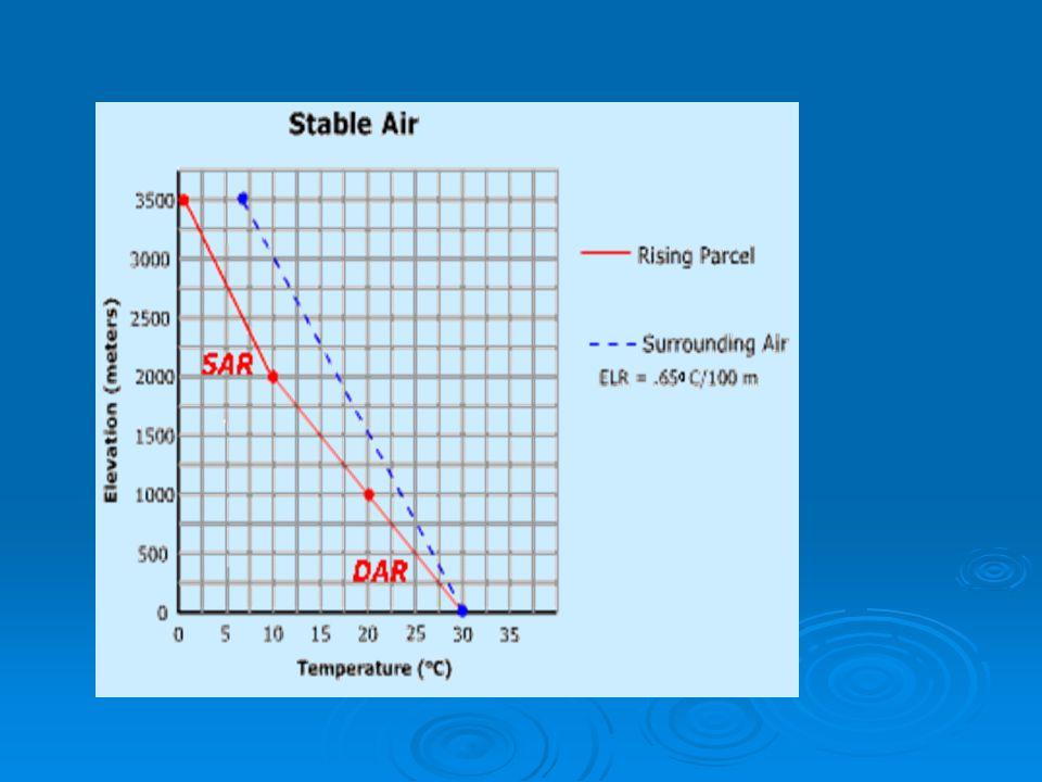 100 m 22.15 21.15 20.1521.65 20.65 z T 20.15 21.15 22.15 21.65 Laju penurunan suhu lingkungan ( γ ) Laju adiabatik kering (Γ) STABIL ELR < DALR