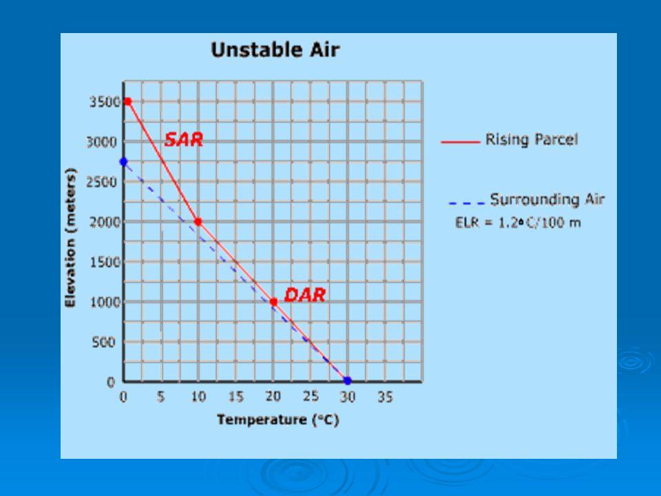 TIDAK STABIL TIDAK STABIL MUTLAK : ELR > DALR T 22.1 21.1 100 m 22.419.9 22.4 21.1 z Laju penurunan suhu lingkungan ( γ ) Laju adiabatik kering (Γ) 20.1 22.1 19.1 20.1