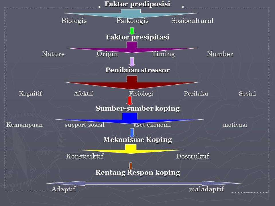 Predisposing Factor faktor risiko yang mempengaruhi jumlah & jenis sumber seseorang yang dapat digunakan untuk mengatasi stresfaktor risiko yang mempengaruhi jumlah & jenis sumber seseorang yang dapat digunakan untuk mengatasi stres Faktor predisposisi meliputi :Faktor predisposisi meliputi : -Faktor biologis -Faktor Psikologis -Faktor Sosiokultural
