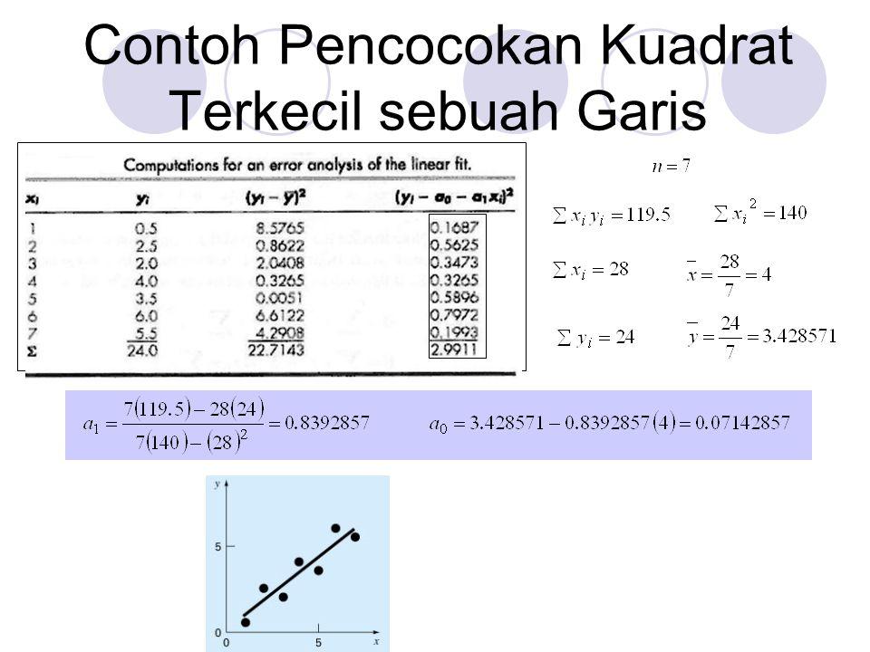 Contoh Soal : Tentukan persamaan garis lurus yang mencocokkan data pada tabel dibawah ini.