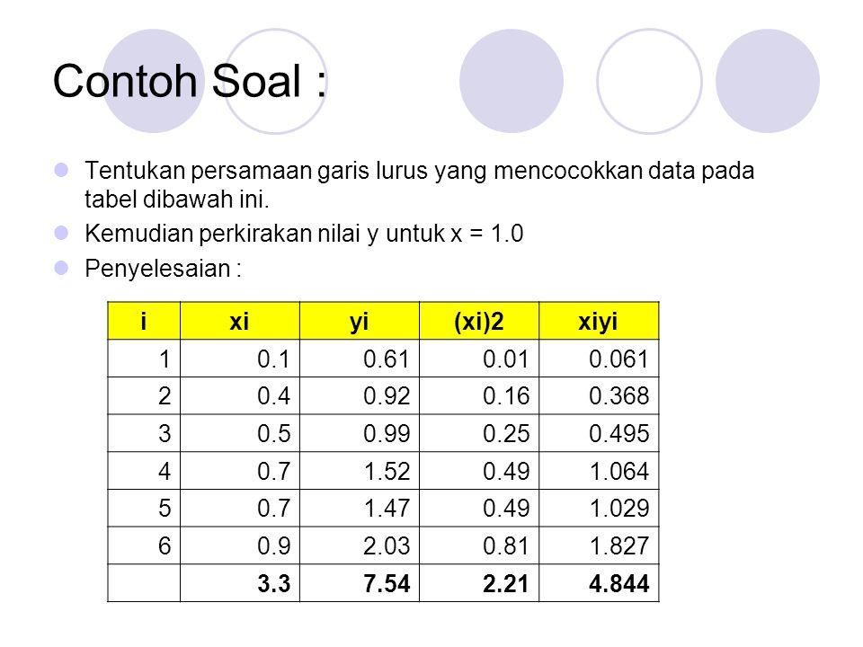 Contoh Soal : Diperoleh Sistem Persamaan Linier a = 0.2862 b = 1.7645 Pers grs regresi f(x) = 0.2862 + 1.7645x