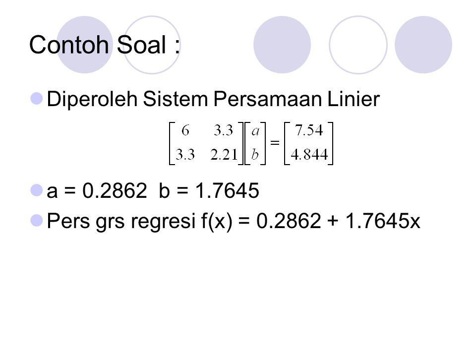 Contoh Soal Perbandingan antara nilai yi dan f(xi) Taksiran nilai y untuk x = 1.0 adalah 2.0507 E RMS = ( 0.085637/6 ) 1/2 ixiyif(xi)deviasi (deviasi) 2 10.10.610.462650.147350.021712 20.40.920.9920.0720.005184 30.50.991.168450.178450.031844 40.71.521.521350.001351.82E-06 50.71.471.521350.051350.002637 60.92.031.874250.155750.024258 0.085637