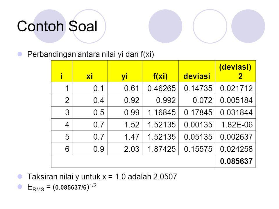 Linearisasi Persamaan Nonlinear Regresi Nonlinear Transformasi Linear (jika mungkin) Data yang tidak cocok dengan bentuk linear