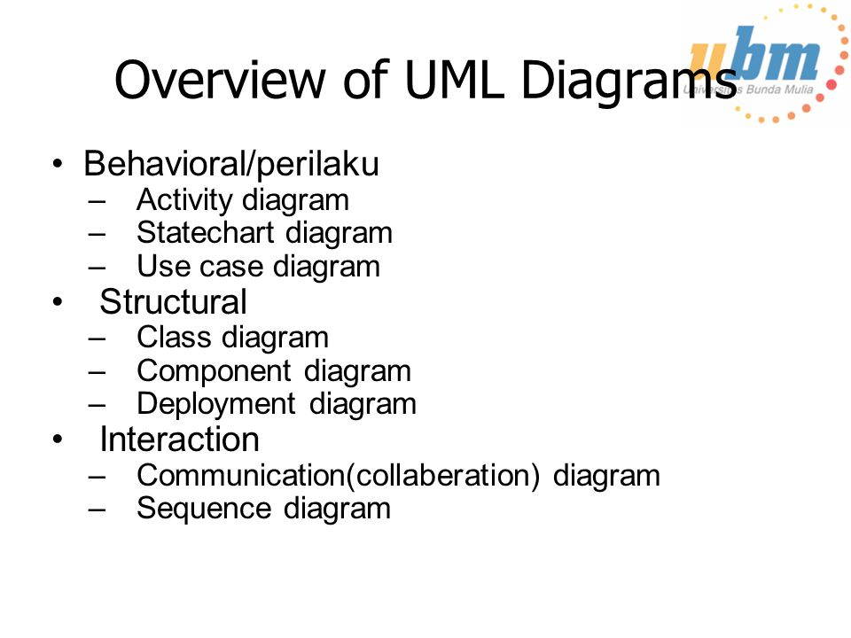 Overview of UML Diagrams Behavioral/perilaku –Activity diagram –Statechart diagram –Use case diagram Structural –Class diagram –Component diagram –Dep