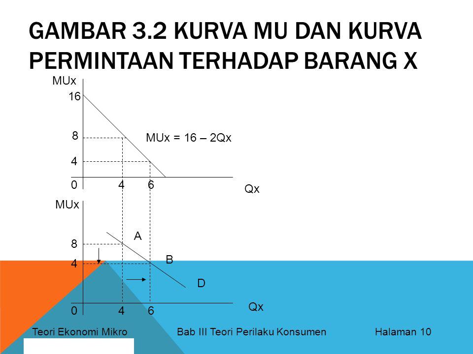 Teori Ekonomi Mikro Bab III Teori Perilaku Konsumen Halaman 10 By: Bagus Nurcahyo GAMBAR 3.2 KURVA MU DAN KURVA PERMINTAAN TERHADAP BARANG X MUx Qx MUx 0 04 6 8 4 4 8 16 MUx = 16 – 2Qx A B D