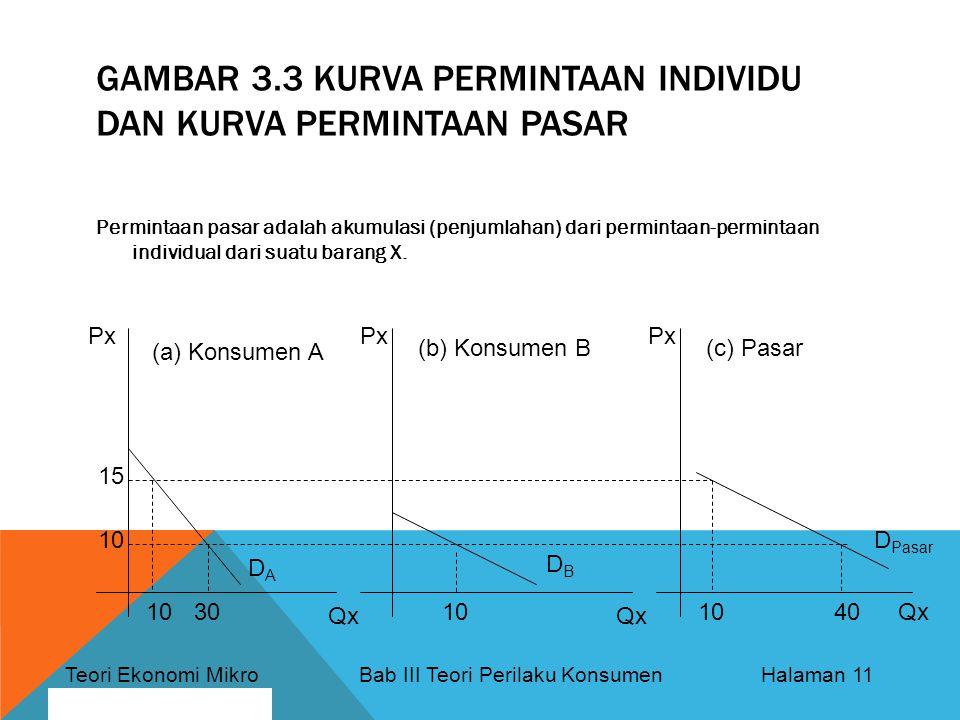 Teori Ekonomi Mikro Bab III Teori Perilaku Konsumen Halaman 11 By: Bagus Nurcahyo GAMBAR 3.3 KURVA PERMINTAAN INDIVIDU DAN KURVA PERMINTAAN PASAR Permintaan pasar adalah akumulasi (penjumlahan) dari permintaan-permintaan individual dari suatu barang X.