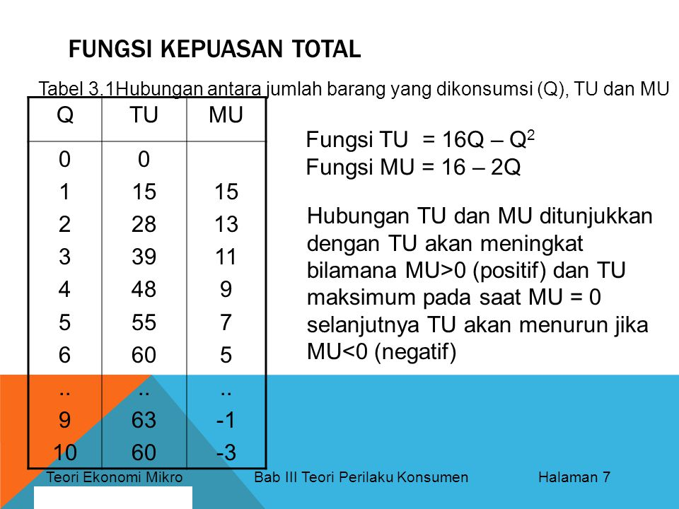 Teori Ekonomi Mikro Bab III Teori Perilaku Konsumen Halaman 7 By: Bagus Nurcahyo FUNGSI KEPUASAN TOTAL QTUMU 0 1 2 3 4 5 6..