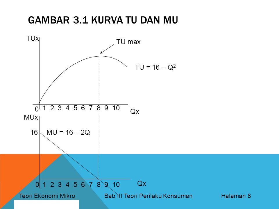 Teori Ekonomi Mikro Bab III Teori Perilaku Konsumen Halaman 8 By: Bagus Nurcahyo GAMBAR 3.1 KURVA TU DAN MU TUx Qx MUx 0 0 1 2 3 4 5 6 7 8 9 10 TU = 16 – Q 2 MU = 16 – 2Q16 TU max