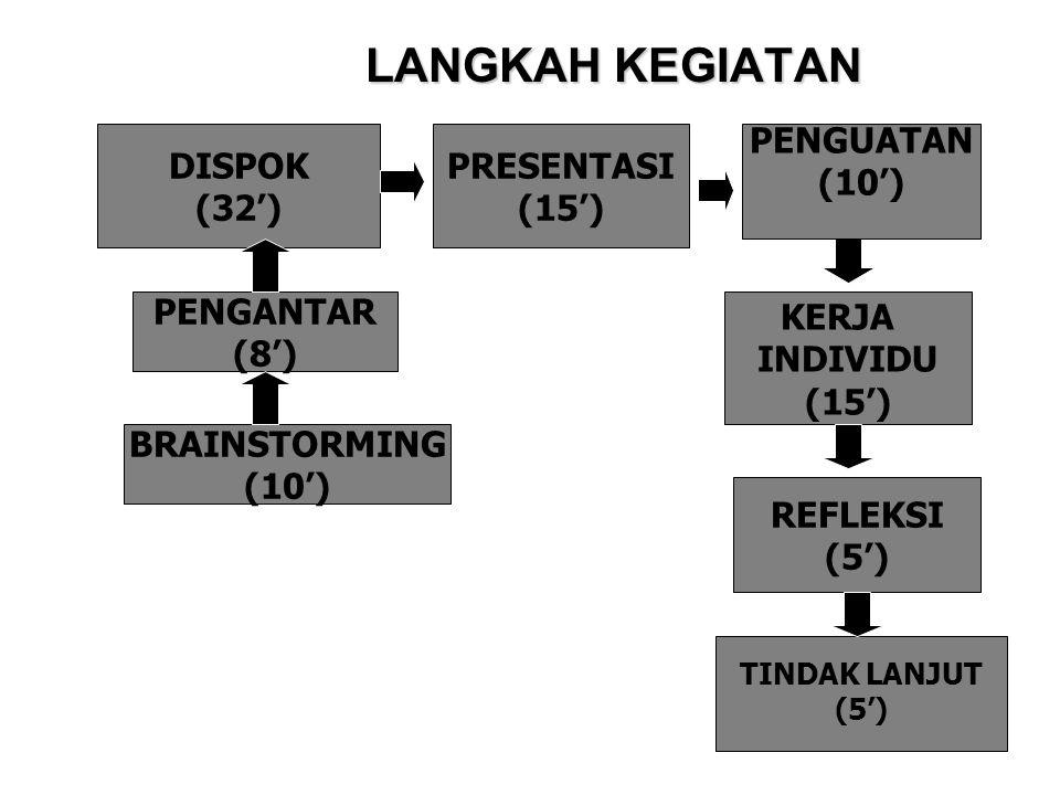 LANGKAH KEGIATAN PRESENTASI (15') DISPOK (32') KERJA INDIVIDU (15') PENGANTAR (8') PENGUATAN (10') REFLEKSI (5') TINDAK LANJUT (5') BRAINSTORMING (10'