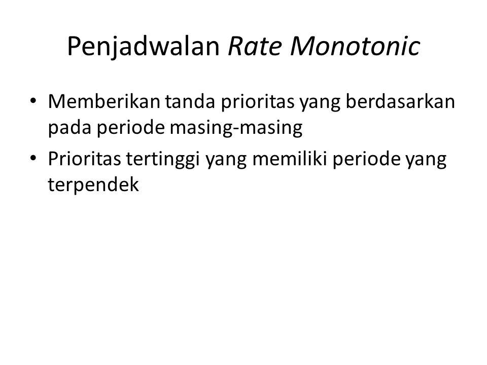 Penjadwalan Rate Monotonic Memberikan tanda prioritas yang berdasarkan pada periode masing-masing Prioritas tertinggi yang memiliki periode yang terpe