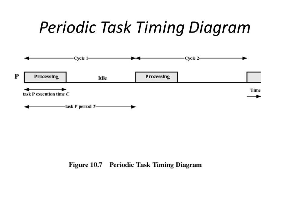 Periodic Task Timing Diagram