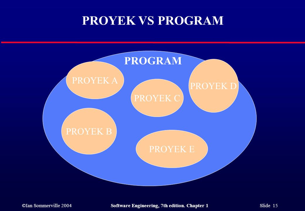 ©Ian Sommerville 2004Software Engineering, 7th edition. Chapter 1 Slide 15 PROYEK VS PROGRAM PROGRAM PROYEK A PROYEK D PROYEK B PROYEK E PROYEK C