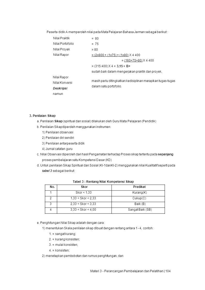 Peserta didik A memperoleh nilai pada Mata Pelajaran Bahasa Jerman sebagai berikut : Nilai Praktik Nilai Portofolio Nilai Proyek Nilai Rapor Nilai Rapor Nilai Konversi Deskripsi namun = 80 = 75 = 80 = (2x800 + (1x75) + (1x80) X 4 400 = (160+75+80) X 4 400 = (315:400) X 4 = 3,15 = B+ sudah baik dalam mengerjakan praktik dan proyek, masih perlu ditingkatkan kedisiplinan merapikan tugas-tugas dalam satu portofolio.