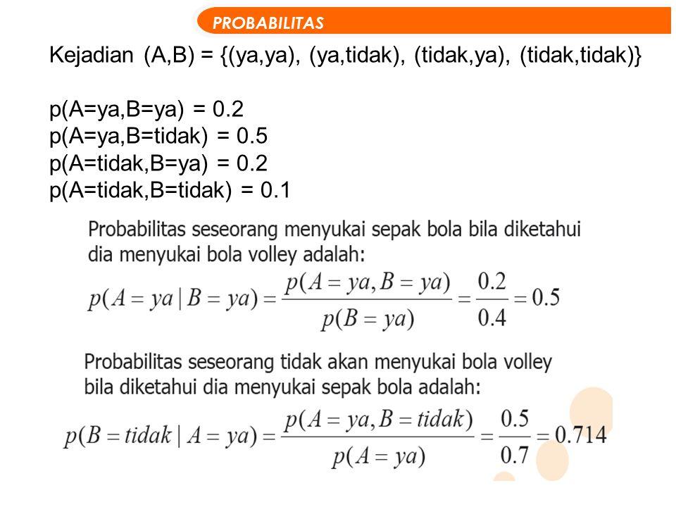 Kejadian (A,B) = {(ya,ya), (ya,tidak), (tidak,ya), (tidak,tidak)} p(A=ya,B=ya) = 0.2 p(A=ya,B=tidak) = 0.5 p(A=tidak,B=ya) = 0.2 p(A=tidak,B=tidak) =