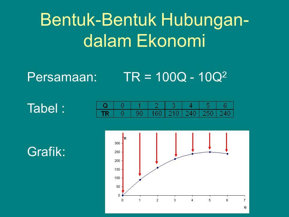Biaya Total, Biaya Rata-Rata dan Biaya Marjinal Biaya Rata-Rata AC = TC/Q Biaya Marjinal MC =  TC/  Q Tabel Biaya Total, Rata-rata dan Marjinal