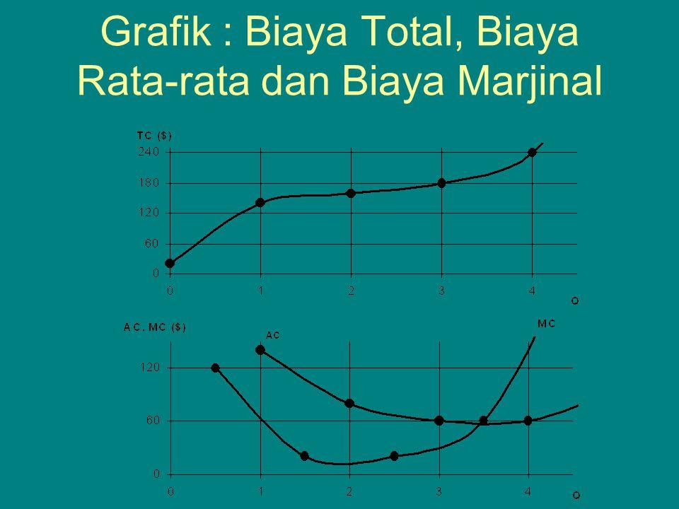 Optimalisasi Multivariat Turunan parsial : turunan dimana variabel bebas lainnya dianggap sebagai konstanta, misalnya :  = 80X – 2 X 2 – XY – 3 Y 2 + 100Y, maka turunan parsial thd X : d  /dX = 80 –4X–Y dan turunan parsial thd Y :d  /dY = -X – 6Y +100 Optimalisasi dengan Banyak Variabel : membuat turunan parsial sama dengan nol dan menyelesaikan persamaan tersebut secara simultan.