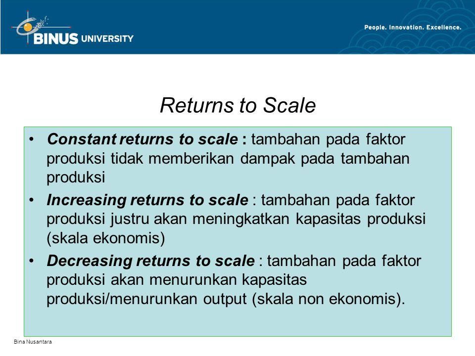 Bina Nusantara Diminishing return dalam Angka TKTPMPAP 0 1 2000 2000 2 3000 1500 3 3700 1233,3 4 4000 1000 5 4000 800 2000 1000 700 300 0