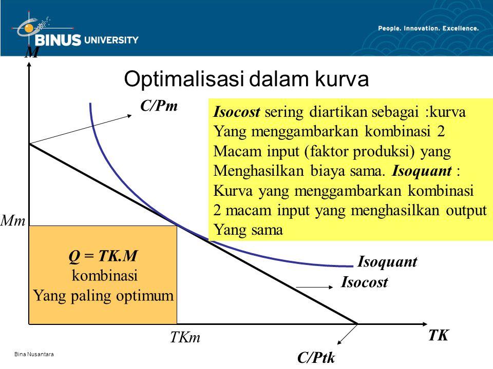 Bina Nusantara Optimalisasi dalam produksi Secara grafis keuntungan optimum dapat dilihat dari persinggungan antara kurva isocost dan isoquant. Secara