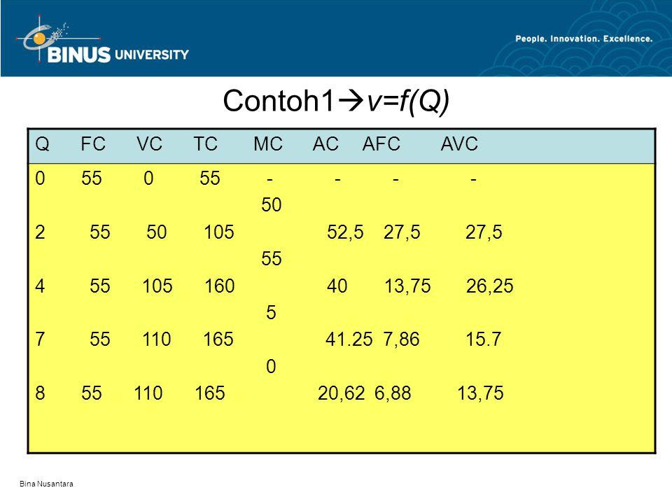 Bina Nusantara Biaya jangka pendek Biaya tetap – Fixed Cost  FC Biaya variabel – Variable cost  VC  vQ Biaya Total – Total cost – TC  FC+VC Biaya