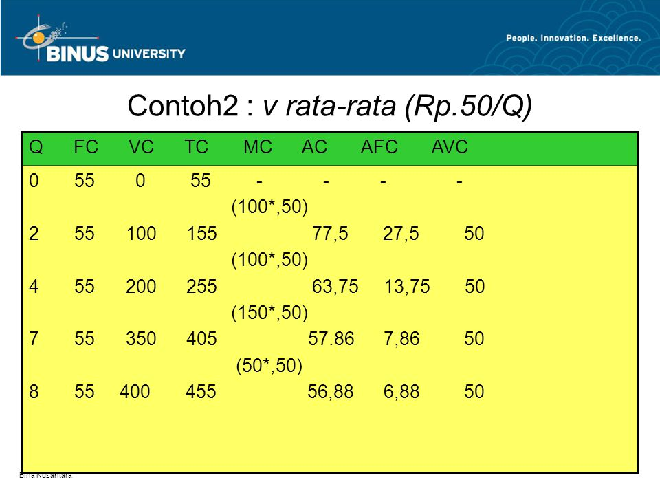 Bina Nusantara Contoh1  v=f(Q) Q FC VC TC MC AC AFC AVC 0 55 0 55 - - - - 50 2 55 50 105 52,5 27,5 27,5 55 4 55 105 160 40 13,75 26,25 5 7 55 110 165