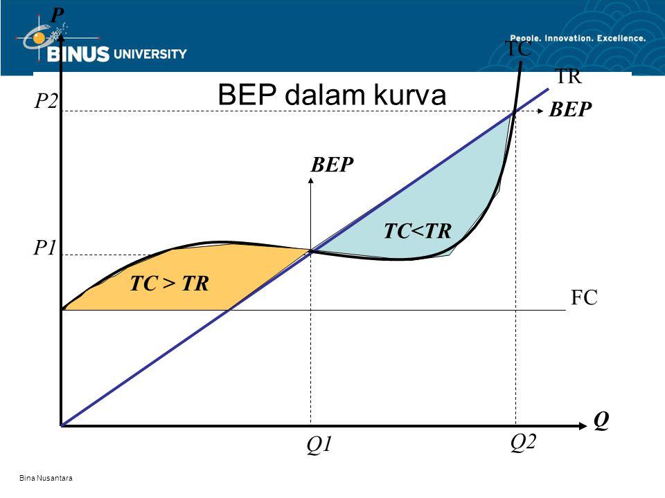 Bina Nusantara lanjutan Misalkan C = 20.000 + 100Q, R = 200Q Tentukan Q bep, R bep dan  bila Q = 300? Q bep = 20.000/(200-100) = 20.000/100=200 R bep