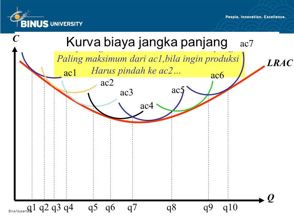 Bina Nusantara Biaya jangka panjang Semua biaya produksi bersifat biaya variabel Satuan biaya yang dijadikan sebagai ukuran efisiensi adalah rata-rata