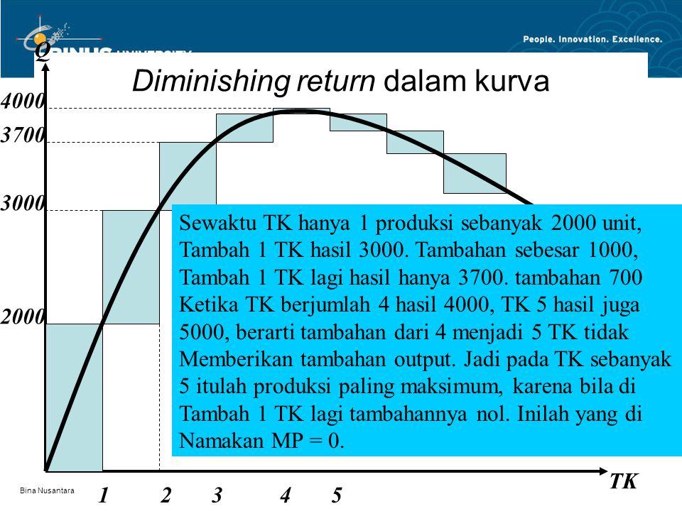 Bina Nusantara Lanjutan Produksi menggunakan 1 variabel berlaku hukum diminishing return (setiap menambah jumlah input maka output akan bertambah, aka