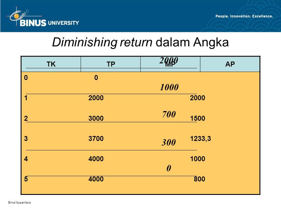 Bina Nusantara Diminishing return dalam kurva 2000 3000 4000 125 TK Q Sewaktu TK hanya 1 produksi sebanyak 2000 unit, Tambah 1 TK hasil 3000. Tambahan