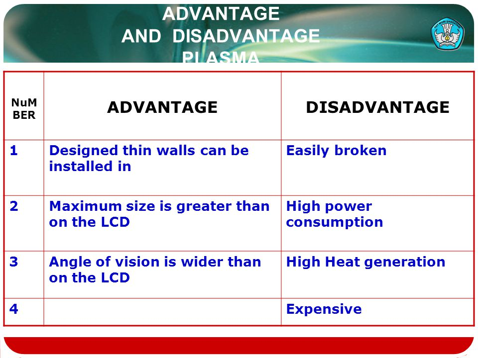ADVANTAGE AND DISADVANTAGE PLASMA NuM BER ADVANTAGEDISADVANTAGE 1Designed thin walls can be installed in Easily broken 2Maximum size is greater than o