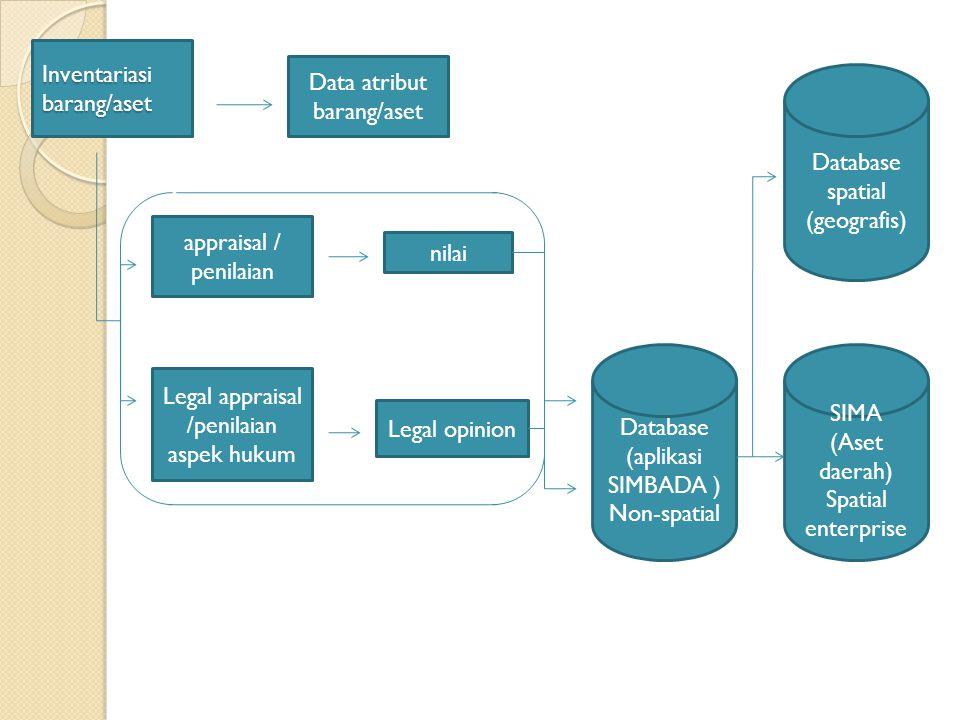Legal appraisal /penilaian aspek hukum Inventariasi barang/aset appraisal / penilaian Data atribut barang/aset nilai Legal opinion Database (aplikasi
