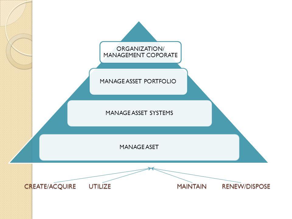 CREATE/ACQUIRE UTILIZE MAINTAIN RENEW/DISPOSE CREATE/ACQUIRE UTILIZE MAINTAIN RENEW/DISPOSE ORGANIZATION/ MANAGEMENT COPORATE MANAGE ASSET PORTFOLIOMA