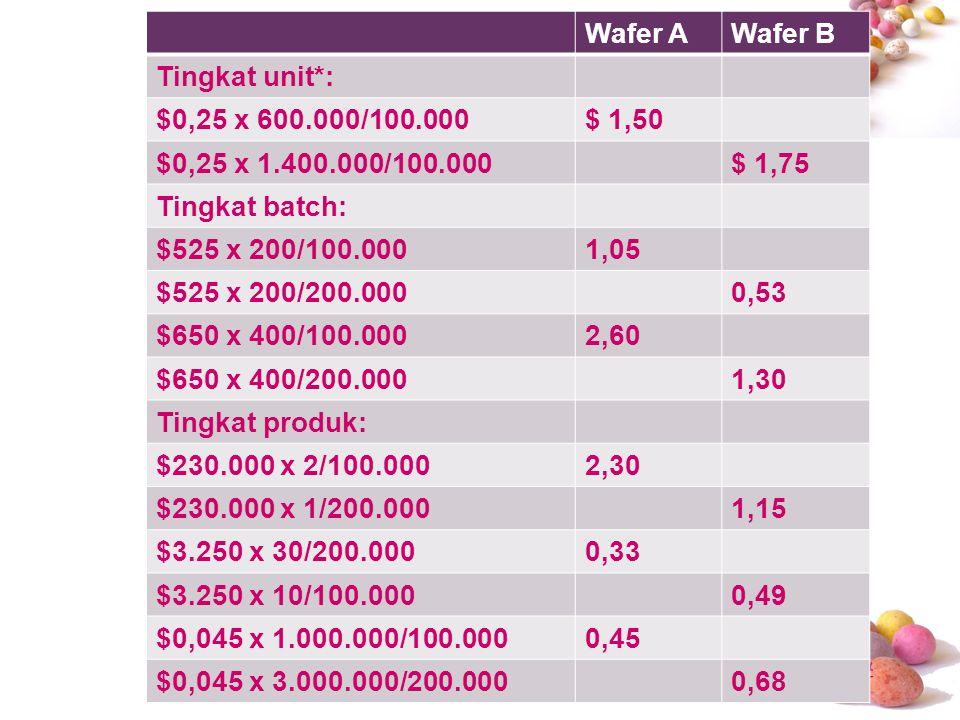 # Wafer AWafer B Tingkat unit*: $0,25 x 600.000/100.000$ 1,50 $0,25 x 1.400.000/100.000$ 1,75 Tingkat batch: $525 x 200/100.0001,05 $525 x 200/200.000