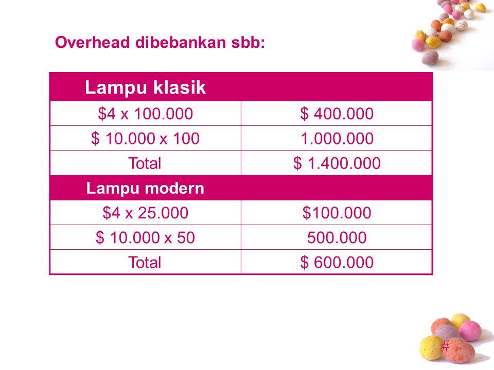 # Lampu klasik $4 x 100.000$ 400.000 $ 10.000 x 1001.000.000 Total$ 1.400.000 Lampu modern $4 x 25.000$100.000 $ 10.000 x 50500.000 Total$ 600.000 Ove