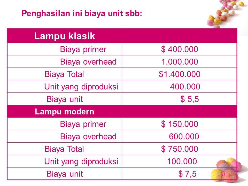 # Lampu klasik Biaya primer$ 400.000 Biaya overhead1.000.000 Biaya Total$1.400.000 Unit yang diproduksi 400.000 Biaya unit $ 5,5 Lampu modern Biaya pr