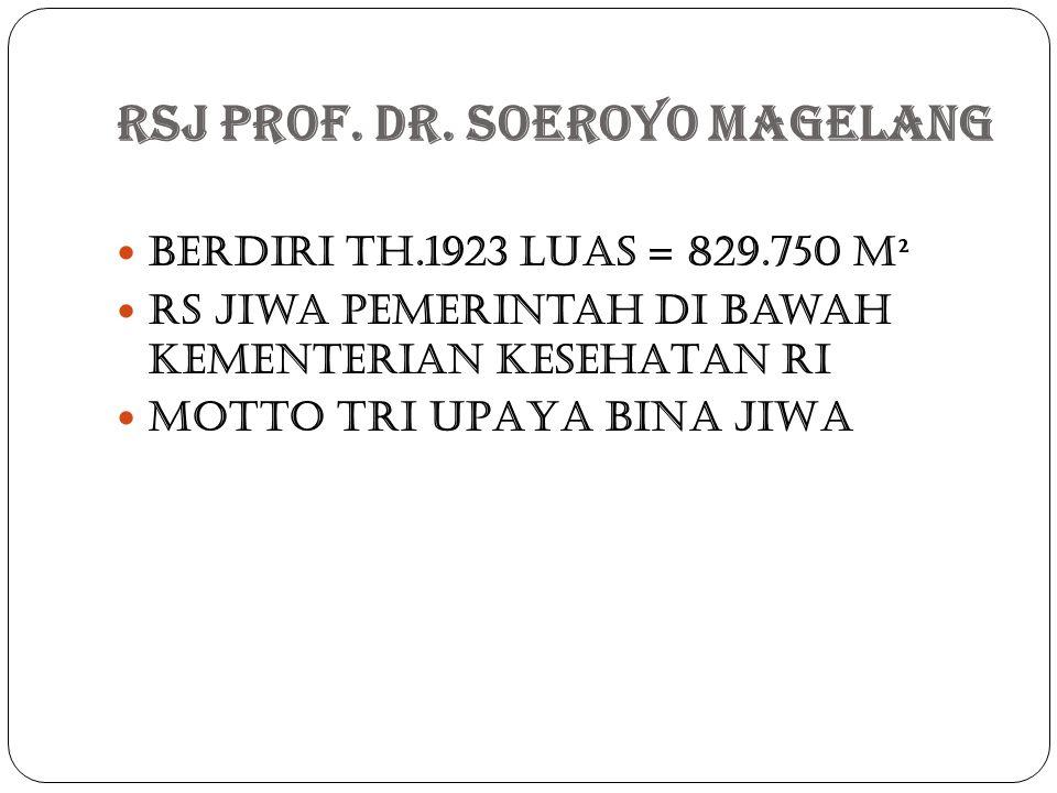 Rsj Prof. dr. Soeroyo Magelang Berdiri th.1923 Luas = 829.750 m² Rs jiwa pemerintah di bawah KEMENTERIAN KESEHATAN RI MoTto TRI UPAYA BINA JIWA
