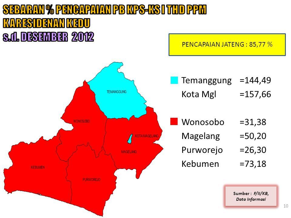 10 Sumber : F/II/KB, Data Informasi PENCAPAIAN JATENG : 85,77 % Temanggung=144,49 Kota Mgl=157,66 Wonosobo=31,38 Magelang=50,20 Purworejo=26,30 Kebume