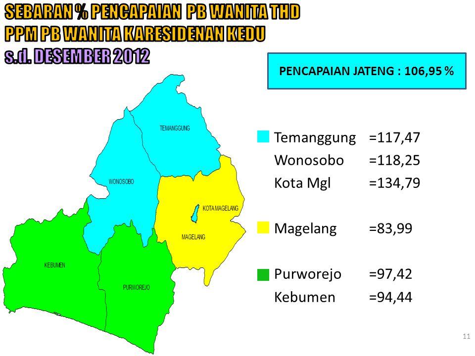 11 PENCAPAIAN JATENG : 106,95 % Temanggung=117,47 Wonosobo=118,25 Kota Mgl=134,79 Magelang=83,99 Purworejo=97,42 Kebumen=94,44