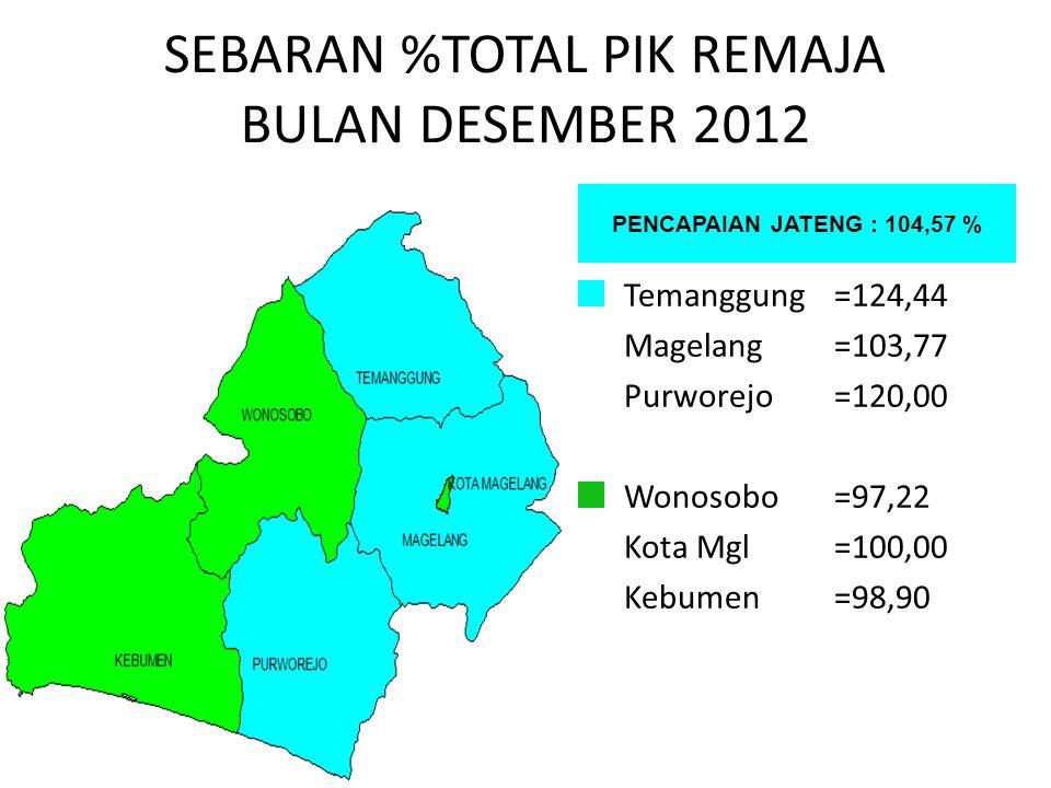 SEBARAN %TOTAL PIK REMAJA BULAN DESEMBER 2012 PENCAPAIAN JATENG : 104,57 % Temanggung=124,44 Magelang=103,77 Purworejo=120,00 Wonosobo=97,22 Kota Mgl=