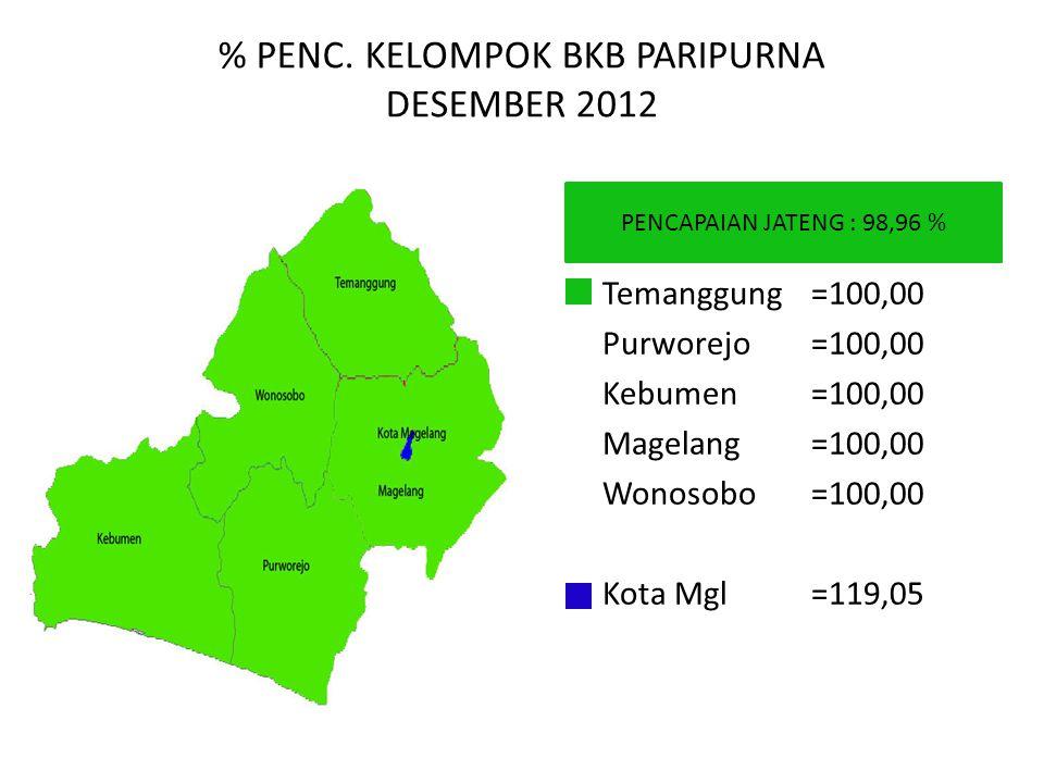 % PENC. KELOMPOK BKB PARIPURNA DESEMBER 2012 PENCAPAIAN JATENG : 98,96 % Temanggung=100,00 Purworejo=100,00 Kebumen=100,00 Magelang=100,00 Wonosobo=10