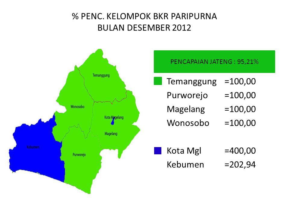 % PENC. KELOMPOK BKR PARIPURNA BULAN DESEMBER 2012 PENCAPAIAN JATENG : 95,21% Temanggung=100,00 Purworejo=100,00 Magelang=100,00 Wonosobo=100,00 Kota