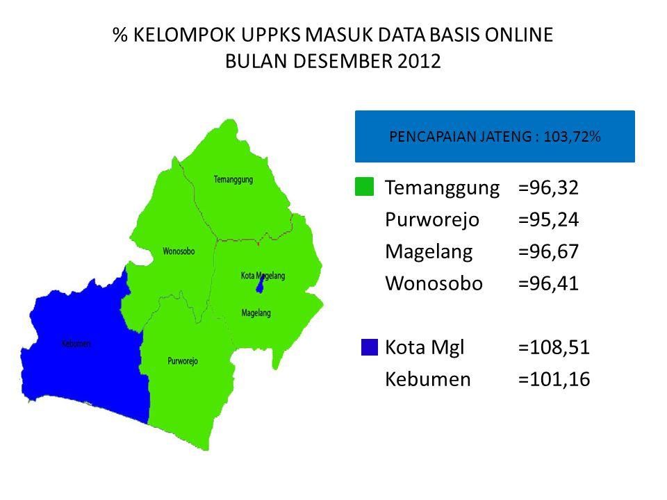 % KELOMPOK UPPKS MASUK DATA BASIS ONLINE BULAN DESEMBER 2012 PENCAPAIAN JATENG : 103,72% Temanggung=96,32 Purworejo=95,24 Magelang=96,67 Wonosobo=96,4