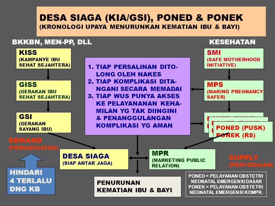 DESA SIAGA (KIA/GSI), PONED & PONEK (KRONOLOGI UPAYA MENURUNKAN KEMATIAN IBU & BAYI) 1. TIAP PERSALINAN DITO- LONG OLEH NAKES 2. TIAP KOMPLIKASI DITA-