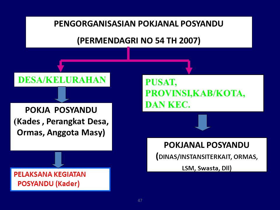 47 PENGORGANISASIAN POKJANAL POSYANDU (PERMENDAGRI NO 54 TH 2007) POKJA POSYANDU ( Kades, Perangkat Desa, Ormas, Anggota Masy) DESA/KELURAHAN PUSAT, P