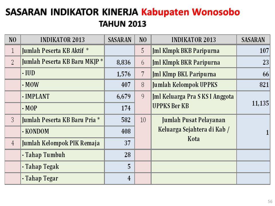 SASARAN INDIKATOR KINERJA Kabupaten Wonosobo TAHUN 2013 56